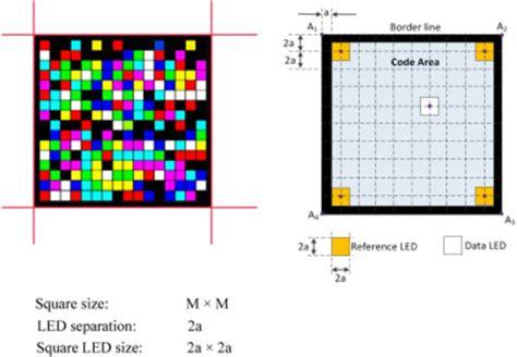 Wireless Communication - Research Paper by Abrahmbhatt